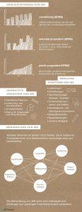 MultipleSklerose Infografik Teil2 preview 116x300 - MyTherapy: Tolle erklärende MS-Grafiken zum Welt-MS-Tag 2018